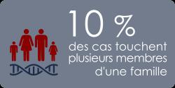 10% des cas lupiques touchent plusieurs membres d'une famille
